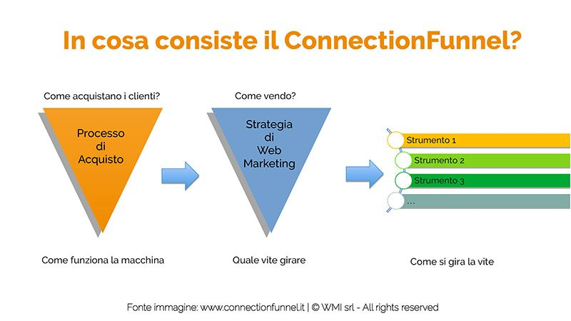ConnectionFunnel: processo di acquisto, strategia e strumenti di marketing | Manuel Faè