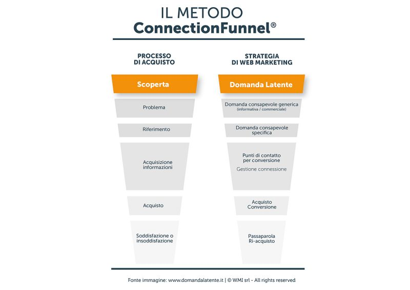 Domanda Latente e Connectionfunnel | Manuel Faè