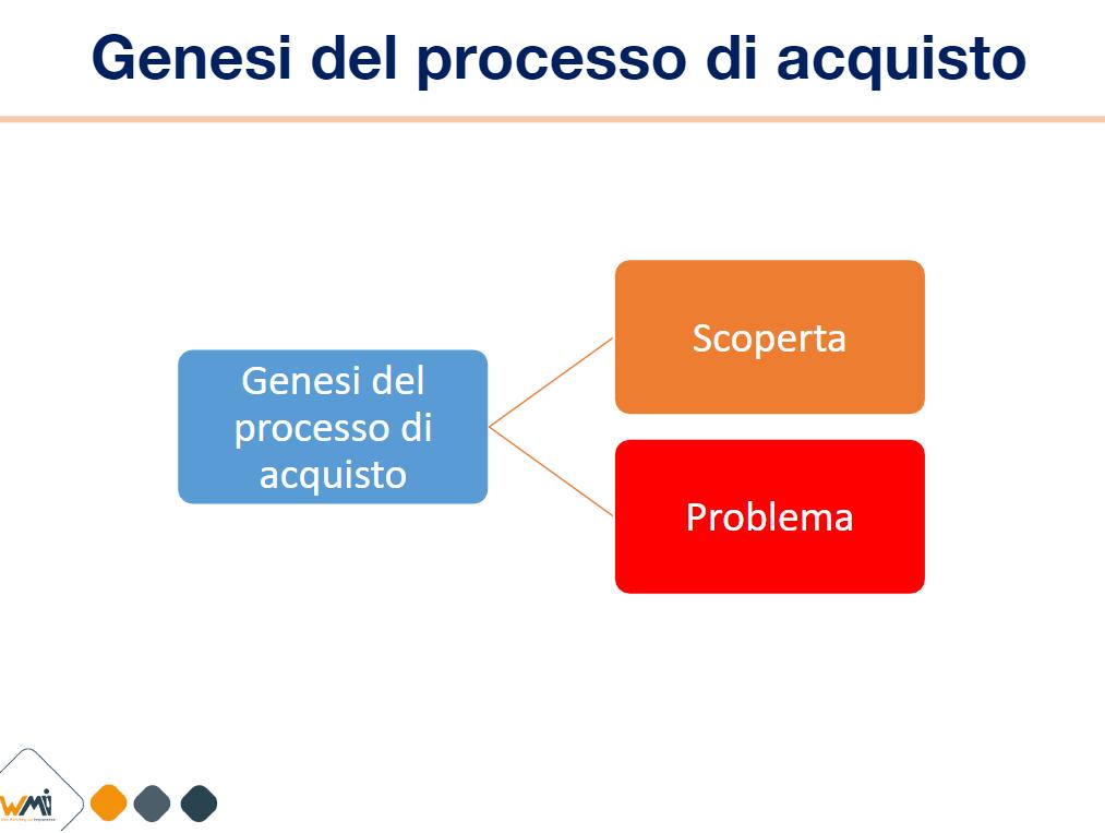 Processo d'Acquisto Genesi | Manuel Faè