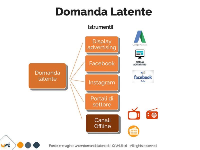 Domanda latente e strumenti digital | Manuel Fae
