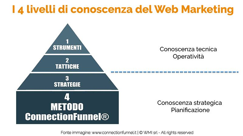 Connection Funnel Strumenti, Tattiche, Strategie, Metodo | Manuel Faè