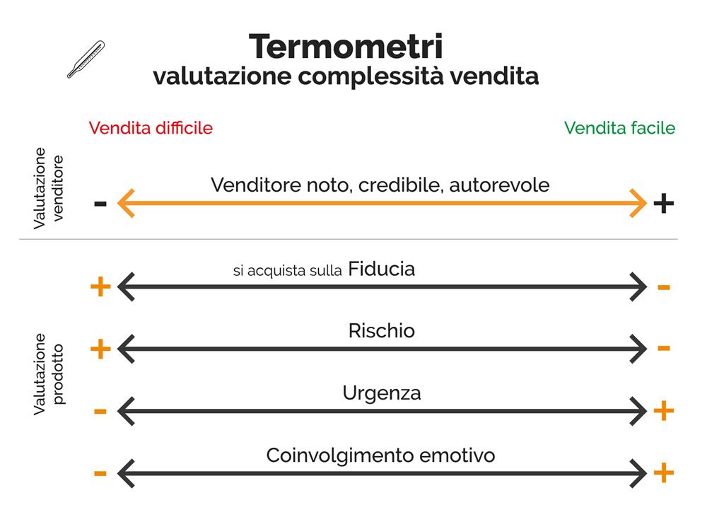 I termometri della vendita Marketing | Manuel Faè