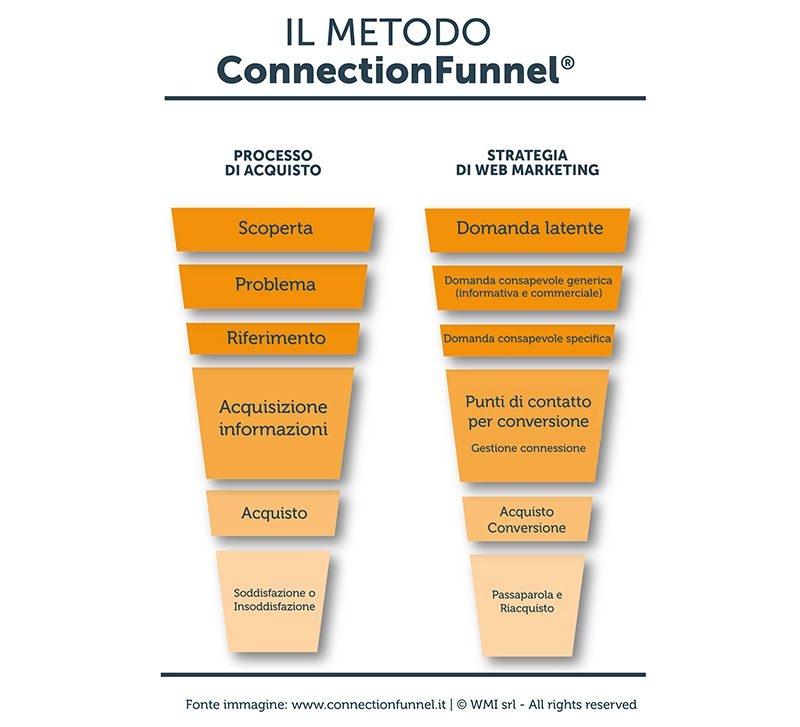 ConnectionFunnel | Manuel Faè