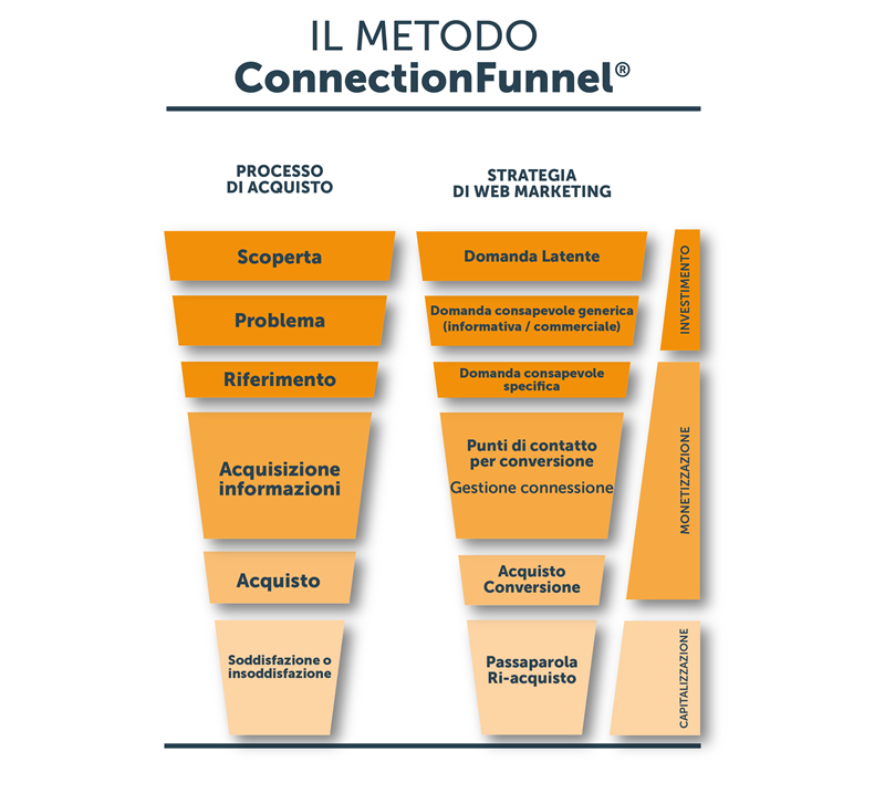 Connectionfunnel le 3 fasi del marketing | Manuel Faè
