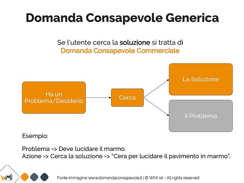 ConnectionFunnel Domanda Consapevole Commerciale | Manuel Faè