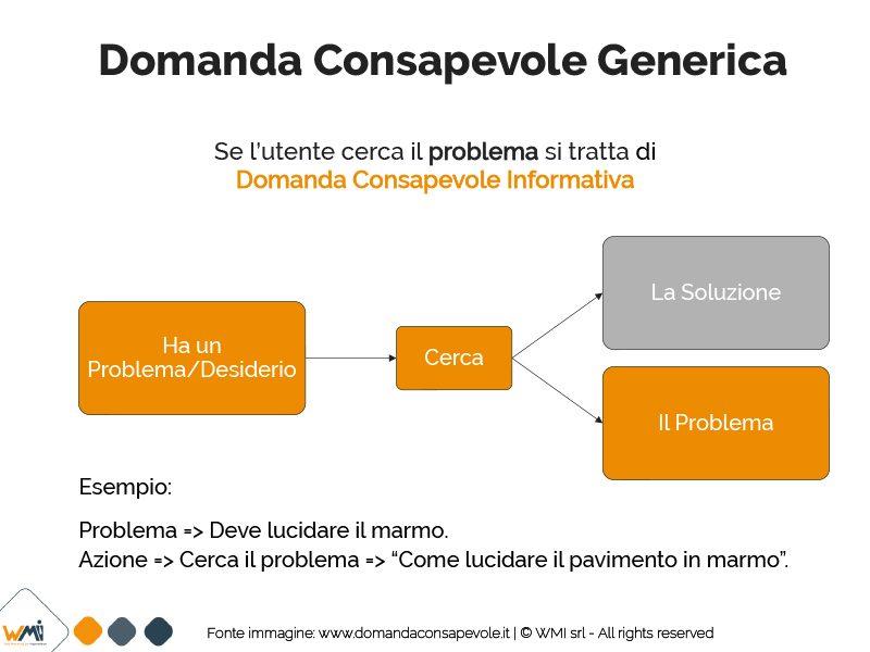 Connection Funnel Domanda Consapevole Informativa | Manuel Faè