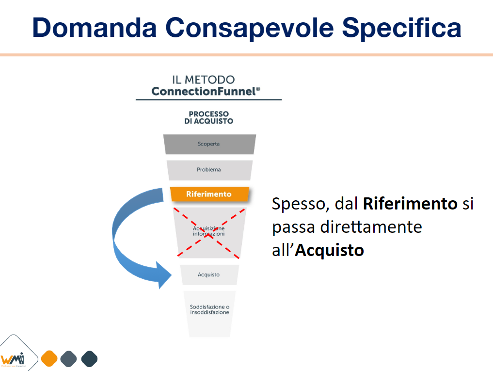 Connection Funnel Riferimento o Domanda Consapevole Specifica | Manuel Faè